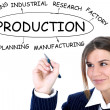 Businesswoman drawing plan of Production — Stock Photo #2892965