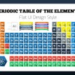 płaski układ okresowy pierwiastków chemicznych — Wektor stockowy  #38719845