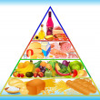 Food pyramid. — Stock Vector #27426355