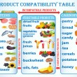 Illustration table of compatibility of products useful — Stock Vector