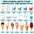 Set of different dairy product calorie milk — Imagen vectorial
