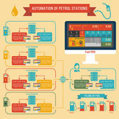 Infographics automation of petrol stations — Vettoriale Stock