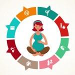 Pregnancy and birth infographics, yoga — Stock Vector