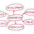 Innovation Flow Chart Red Pen — Stock Photo