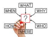Pytania flow chart — Zdjęcie stockowe