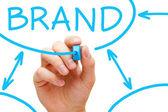 бренд схема синий маркер — Стоковое фото