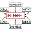 Internet Flow Chart Red Marker — Stock Photo