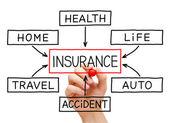 Versicherung flow-chart-hand — Stockfoto