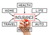 Insurance Flow Chart Hand — Stock Photo