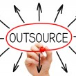 Outsourcing Concept — Foto de Stock