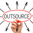 Outsourcing Concept — 图库照片