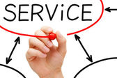 Service Flow Chart Red Marker — Stock Photo