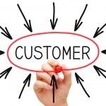 Customer Concept — Stock Photo #25042169