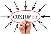 Klient koncepcja — Zdjęcie stockowe