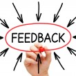 Feedback Arrows Concept — Stock Photo #40339891