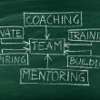 Stock Photo: Team building diagram on chalkboard