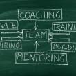 Team building diagram on chalkboard — Stock Photo