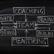 Team building and coaching flow chart on chalkboard — Stock Photo