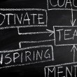 Team building and coaching flow chart on blackboard — Stock Photo