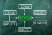 Carta de éxito — Foto de Stock
