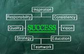 Graphique de la réussite — Photo