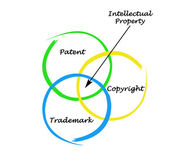 保护知识产权 — 图库照片