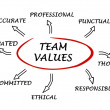 Stock Photo: Team values and norms