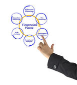Diagram of financial plan — Stock Photo
