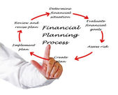 Diagram of planning process — Stockfoto