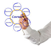 Diagram of career success — Stock Photo