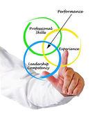 диаграммы производительности — Стоковое фото