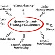 Generate and menage customers — Stock Photo