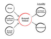 Brand value — Foto Stock