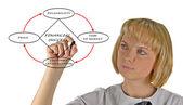 金融成功的关系图 — 图库照片