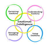 Diagram of emotional intelligence — Stok fotoğraf