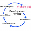 Diagram of development process — 图库照片