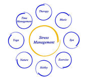 Diagram of stress management — Stock Photo