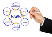Presentation of world wide web structure — Stock Photo
