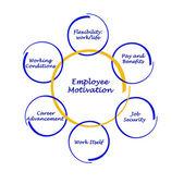 Schemat motywacji pracowników — Zdjęcie stockowe