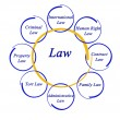 Stock Photo: Diagram of law