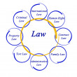Diagram of law — Stock Photo