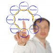 Diagram of marketing — Stock Photo