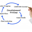 Diagram of development process — Stok fotoğraf