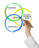 Diagram of creativity — Stock Photo