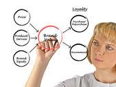Brand value — Stock Photo