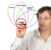 Diagram of good practice — Stock Photo
