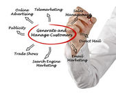 создавать и управлять клиентов — Стоковое фото