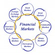 Diagram of financial markets — Stock Photo #13997140