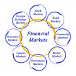 Stock Photo: Diagram of financial markets