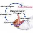 Diagram of development process — Photo